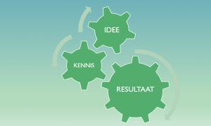 idee-kennis-en-resultaat